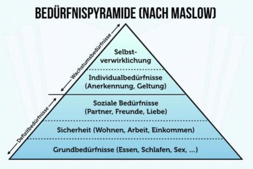 Bedürfnispyramide Maslow